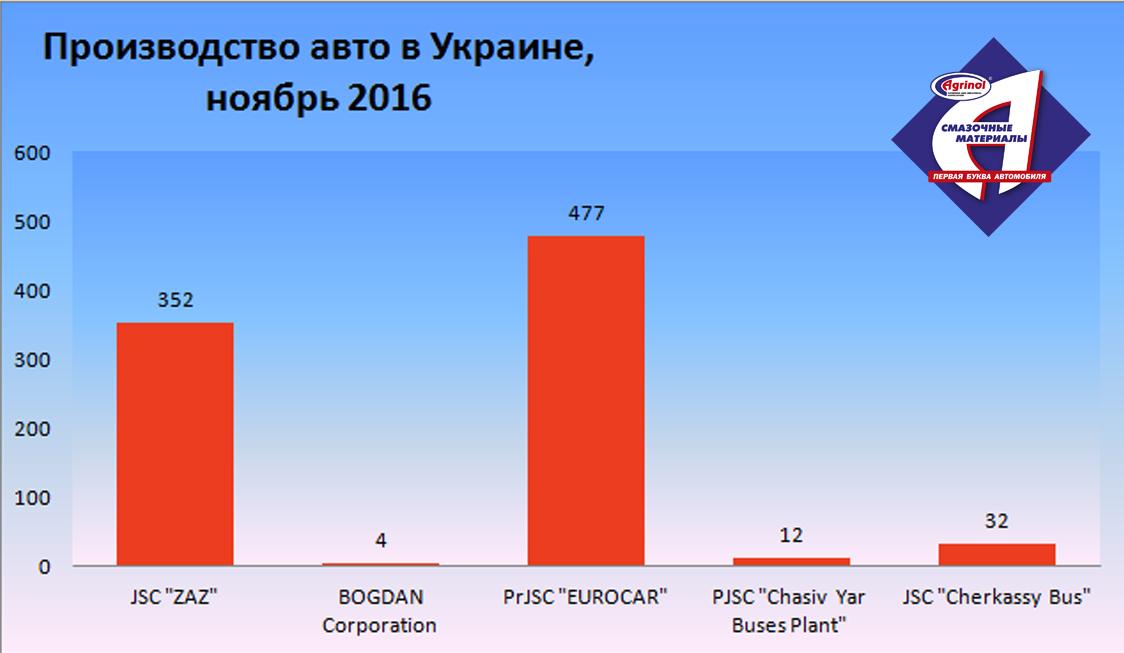 Производство авто в Украине, ноябрь 2016 г.