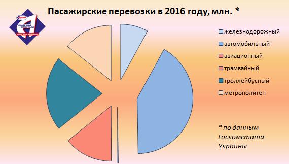 Пасажирские перевозки в 2016 году, млн.