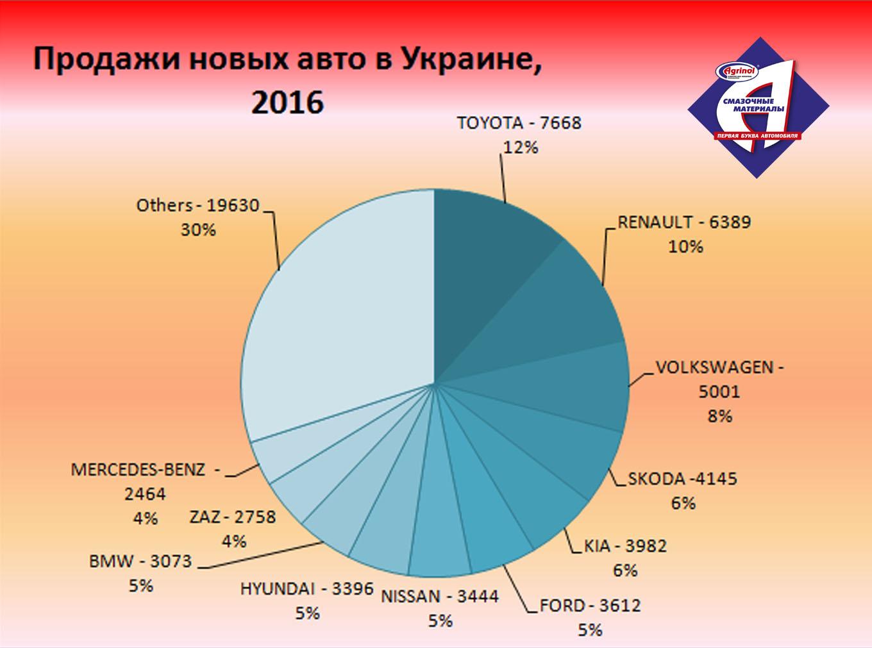 Продажи новых авто в Украине, 2016