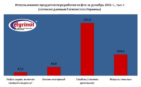 Использование продуктов переработки нефти за декабрь 2016 г., тыс.т (согласно данным Госкомстата Украины)