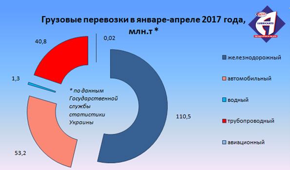 Грузовые перевозки в январе-апреле 2017 года, млн.т