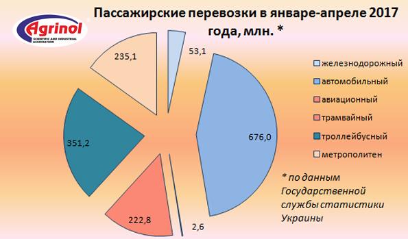 Пассажирские перевозки в январе-апреле 2017 года, млн.