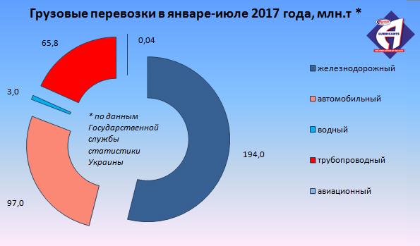 Грузовые перевозки в январе-июле 2017 года, млн.т