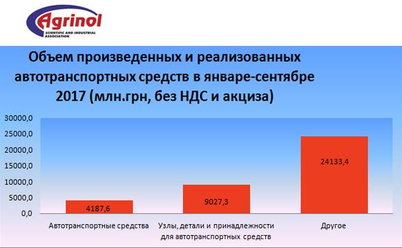 Объем произведенных и реализованных автотранспортных средств в январе-сентябре 2017 (млн.грн, без НДС и акциза)