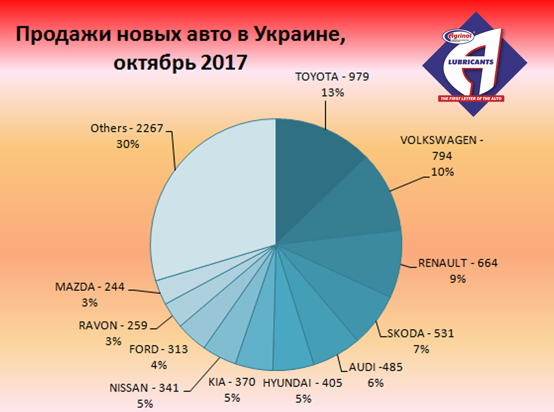 Продажи новых авто в Украине,  октябрь 2017